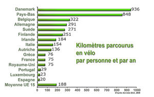 Eco-mobilite_velo_deplacement